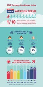 Allianz Global Assistance USA Infographic